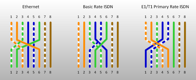 ISDN Crossover Cable Pinout | Kieran Lane